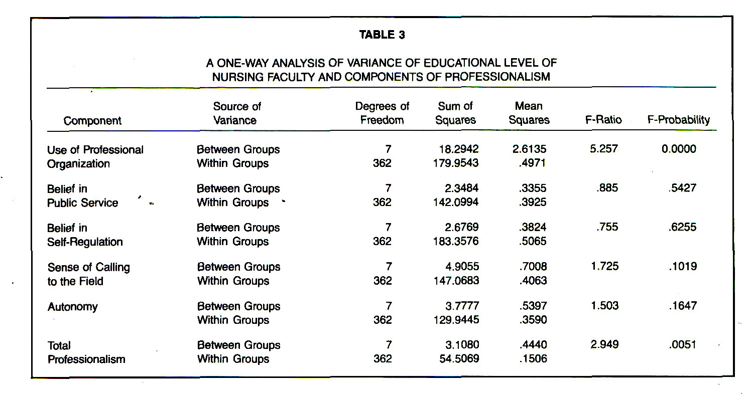 TABLE 3A ONE-WAY ANALYSIS OF VARIANCE OF EDUCATIONAL LEVEL OF NURSING FACULTY AND COMPONENTS OF PROFESSIONALISM