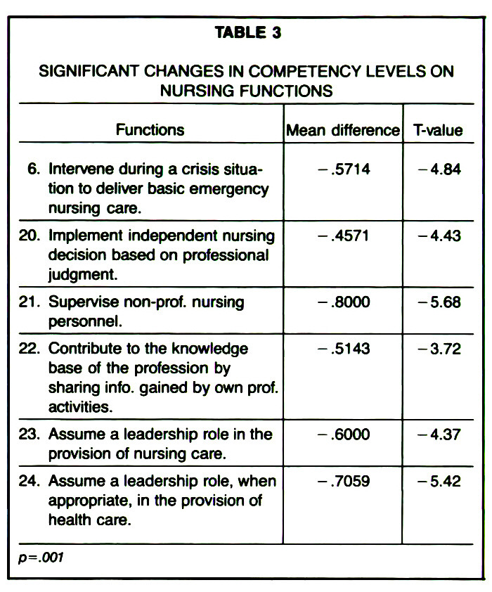 TABLE 3SIGNIFICANT CHANGES IN COMPETENCY LEVELS ON NURSING FUNCTIONS