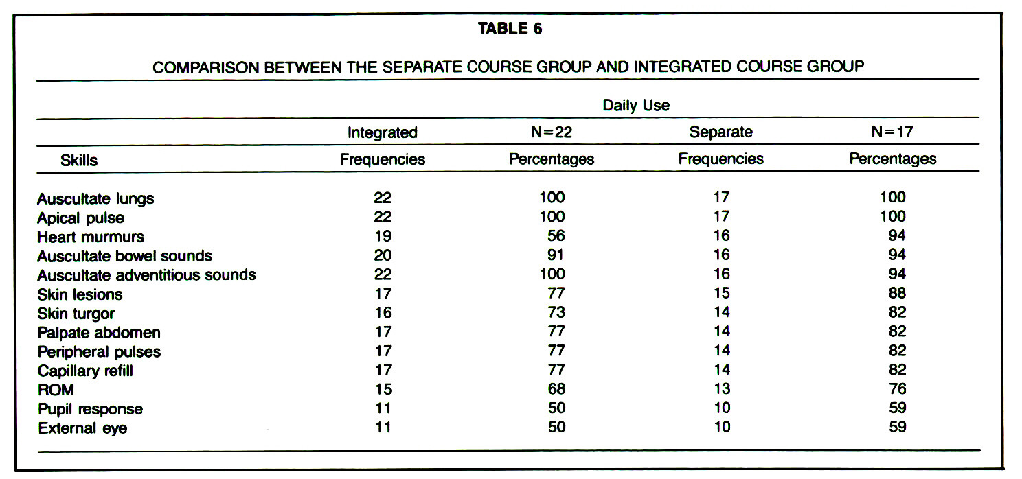 TABLE 6COMPARISON BETWEEN THE SEPARATE COURSE GROUP AND INTEGRATED COURSE GROUP