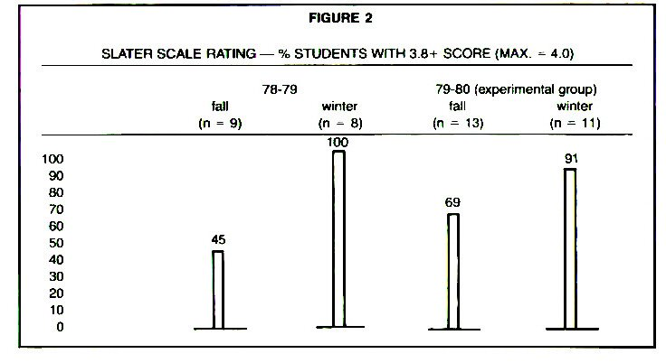 FIGURE 2SLATER SCALE RATING - % STUDENTS WITH 3.8+ SCORE (MAX. - 4.0)