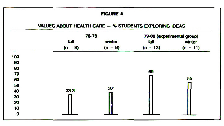 FIGURE 4VALUES ABOUT HEALTH CAHE - % STUDENTS EXPLORING IDEAS