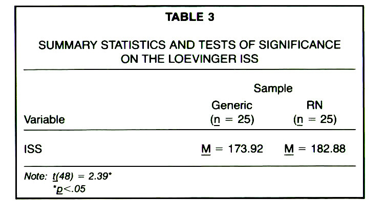 TABLE 3SUMMARY STATISTICS AND TESTS OF SIGNIFICANCE ON THE LOEVINGER ISS