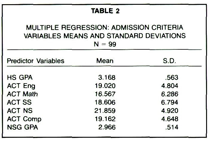 TABLE 2MULTIPLE REGRESSION: ADMISSION CRITERIA VARIABLES MEANS AND STANDARD DEVIATIONS N =99