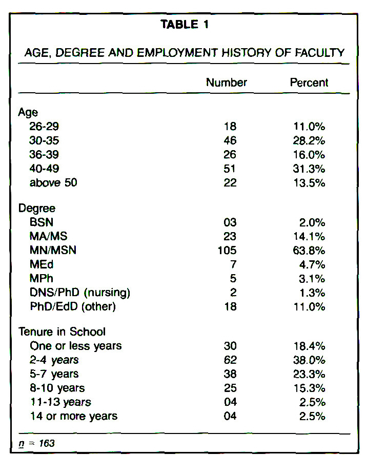 TABLE 1AGE, DEGREE AND EMPLOYMENT HISTORY OF FACULTY