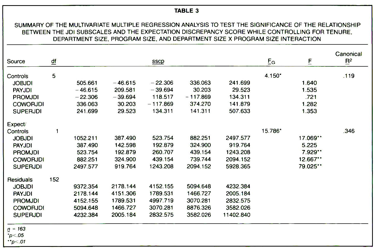 TABLE 3SUMMARY OF THE MULTIVARIATE MULTIPLE REGRESSION ANALYSIS TO TEST THE SIGNIFICANCE OF THE RELATIONSHIP BETWEEN THE JDI SUBSCALES AND THE EXPECTATION DISCREPANCY SCORE WHILE CONTROLLING FOR TENURE, DEPARTMENT SIZE, PROGRAM SIZE, AND DEPARTMENT SIZE X PROGRAM SIZE INTERACTION