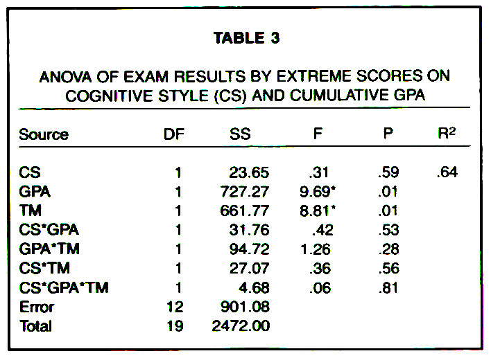 TABLE 3ANOVA OF EXAM RESULTS BY EXTREME SCORES ON COGNITIVE STYLE (CS) AND CUMULATIVE GPA