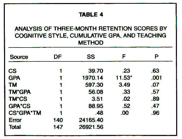 TABLE 4ANALYSIS OF THREE-MONTH RETENTION SCORES BY COGNITIVE STYLE, CUMULATIVE GPA, AND TEACHING METHOD