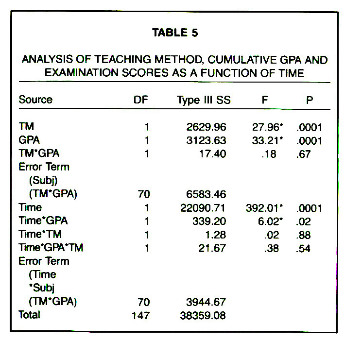 TABLE 5ANALYSIS OF TEACHING METHOD, CUMULATIVE GPA AND EXAMINATION SCORES AS A FUNCTION OF TIME