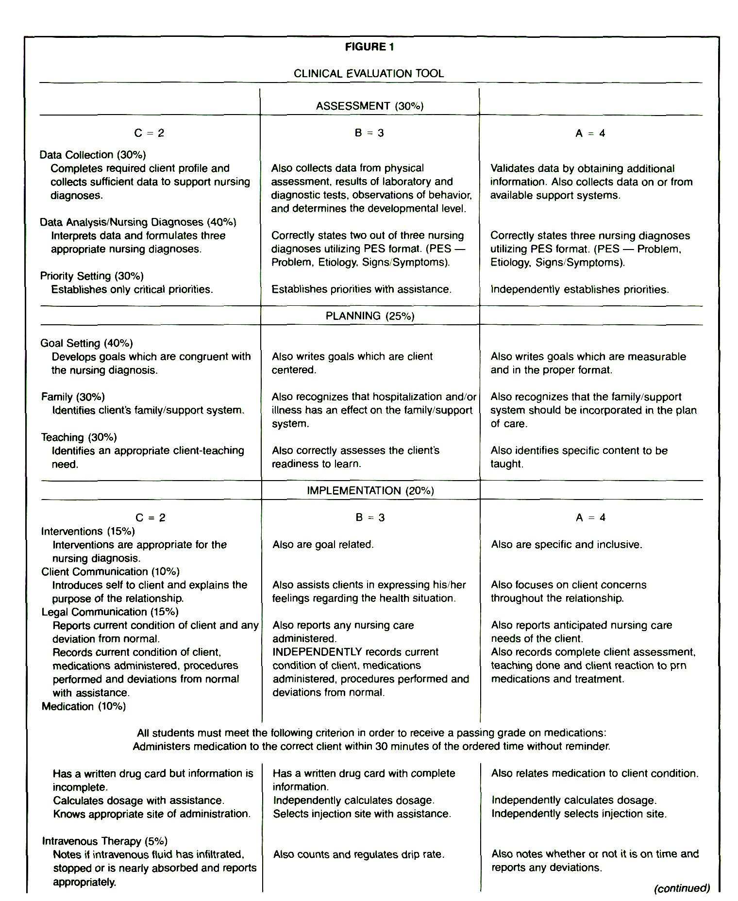 FIGURE 1CLINICAL EVALUATION TOOL