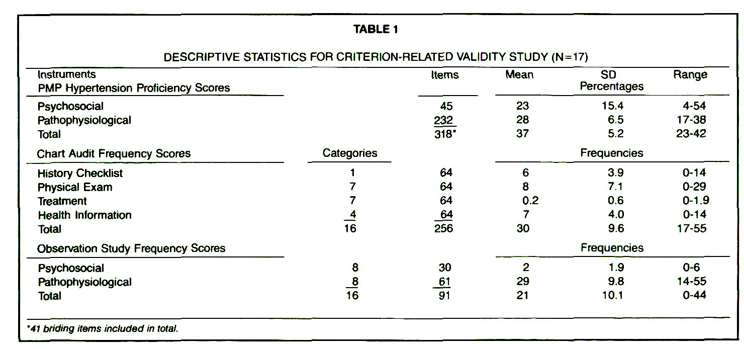 TABLE 1DESCRIPTIVE STATISTICS FOR CRITERION-RELATED VALIDITY STUDY (N = 17)