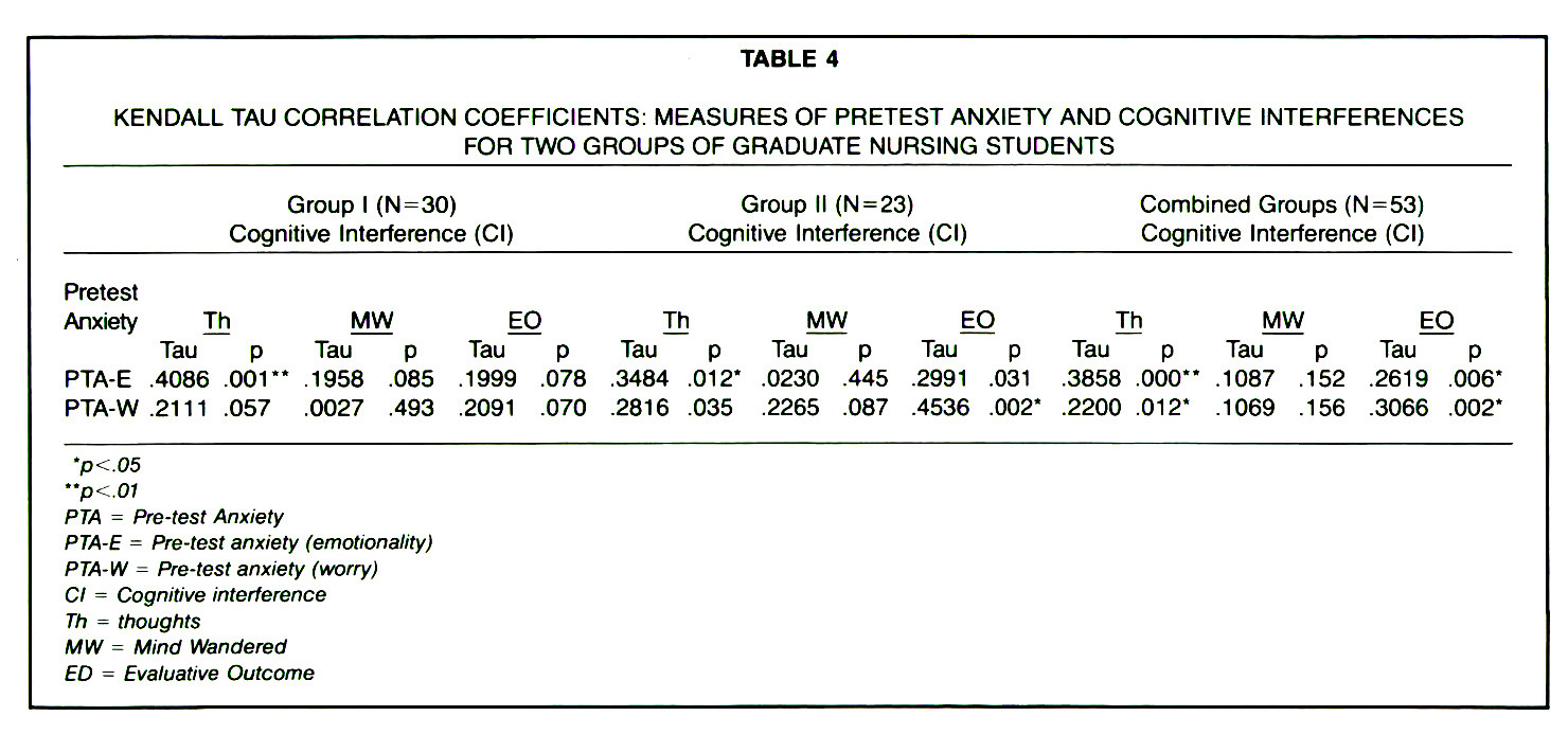 TABLE 4KENDALL TAU CORRELATION COEFFICIENTS: MEASURES OF PRETEST ANXIETY AND COGNITIVE INTERFERENCES FOR TWO GROUPS OF GRADUATE NURSING STUDENTS