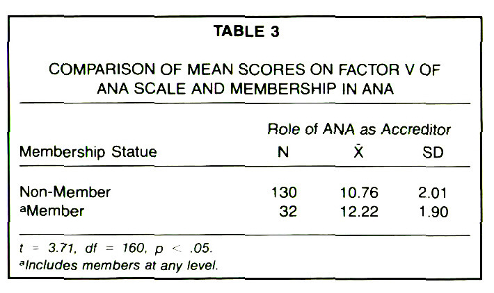 TABLE 3COMPARISON OF MEAN SCORES ON FACTOR V OF ANA SCALE AND MEMBERSHIP IN ANA