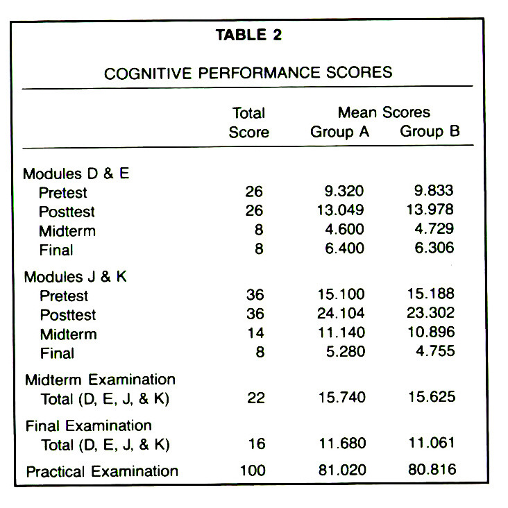 TABLE 2COGNITIVE PERFORMANCE SCORES