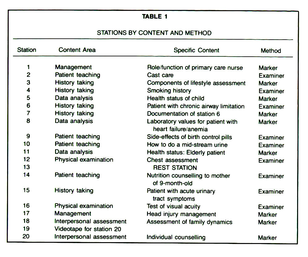 TABLE 1STATIONS BY CONTENT AND METHOD