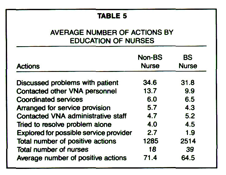 TABLE 5AVERAGE NUMBER OF ACTIONS BY EDUCATION OF NURSES