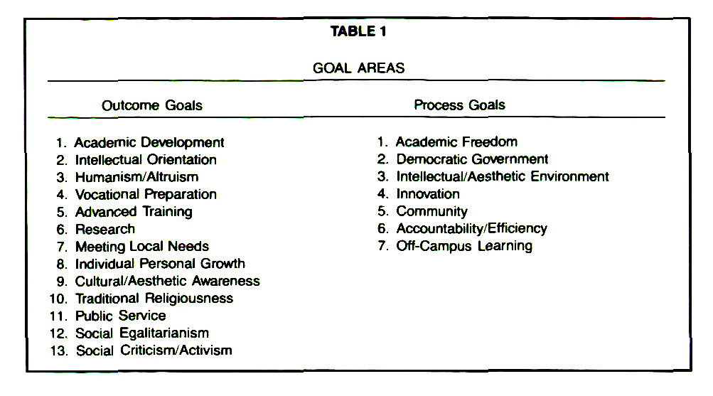 TABLE 1GOAL AREAS