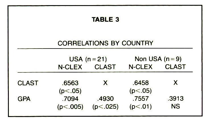 TABLE 3CORRELATIONS BY COUNTRY