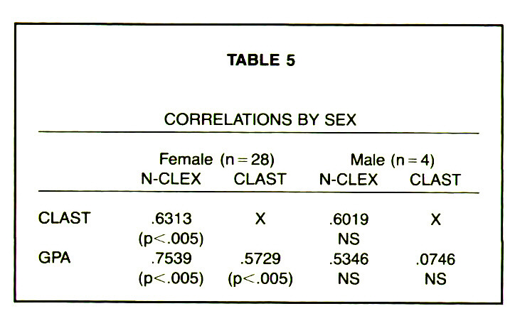 TABLE 5CORRELATIONS BY SEX