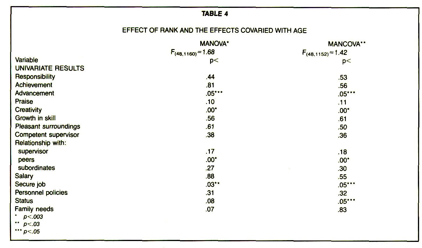 TABLE 4EFFECT OF RANK AND THE EFFECTS COVARIED WITH AGE
