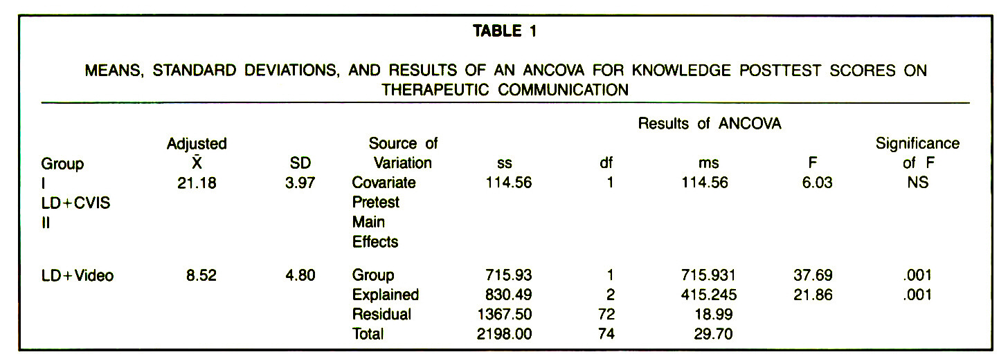 TABLE 1MEANS, STANDARD DEVIATIONS, AND RESULTS OF AN ANCOVA FOR KNOWLEDGE POSTTEST SCORES ON THERAPEUTIC COMMUNICATION