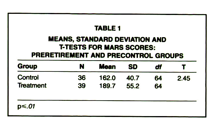 TABLE 1MEANS, STANDARD DEVIATION AND T-TESTS FOR MARS SCORES: PRERETIREMENT AND PRECONTROL GROUPS