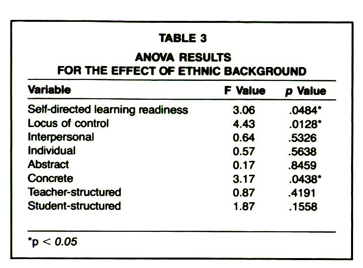 TABLE 3ANOVA RESULTS FOR THE EFFECT OF ETHNIC BACKGROUND