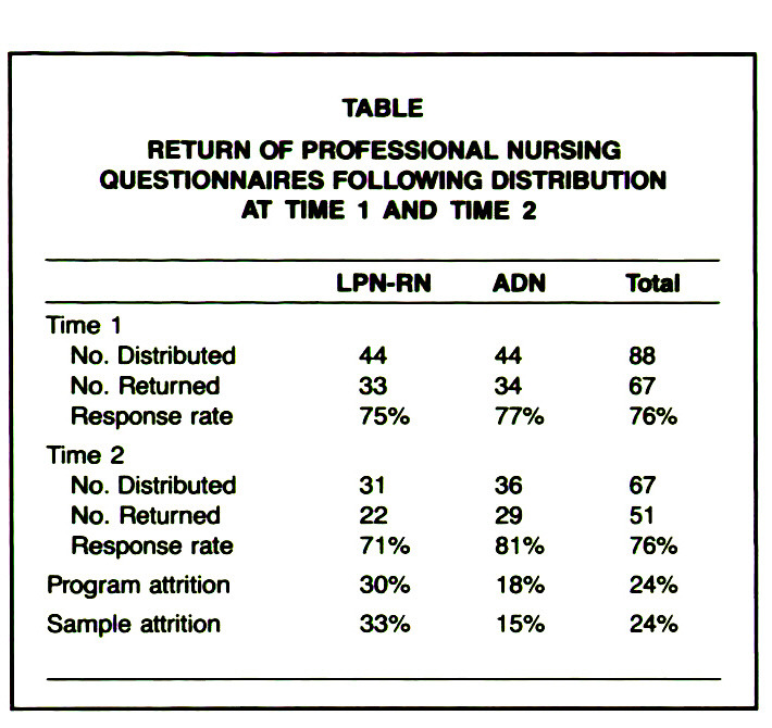 TABLERETURN OF PROFESSIONAL NURSING QUESTIONNAIRES FOLLOWING DISTRIBUTION AT TIME 1 AND TIME 2