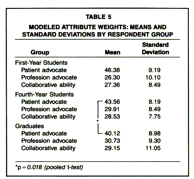 TABLE 5MODELED ATTRIBUTE WEIGHTS: MEANS AND STANDARD DEVIATIONS BY RESPONDENT GROUP