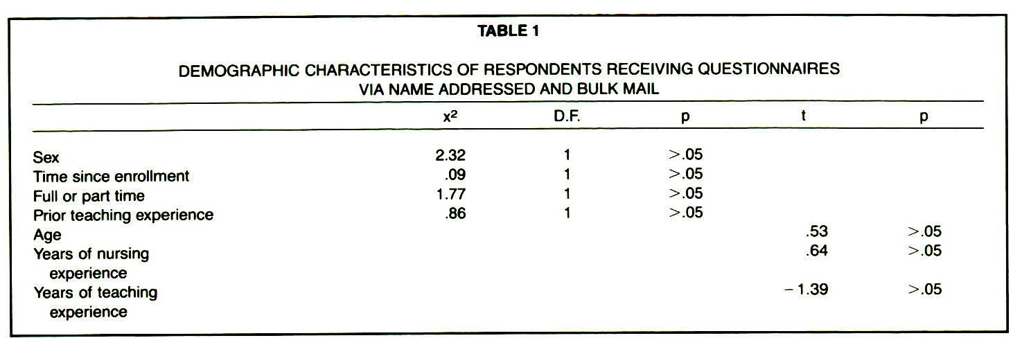 TABLE 1DEMOGRAPHIC CHARACTERISTICS OF RESPONDENTS RECEIVING QUESTIONNAIRES VIA NAME ADDRESSED AND BULK MAIL