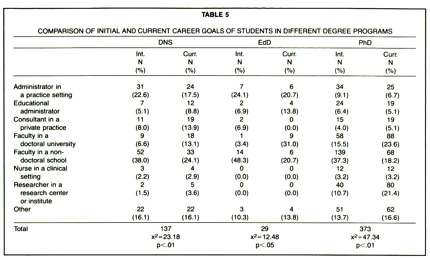 TABLE 5COMPARISON OF INITIAL AND CURRENT CAREER GOALS OF STUDENTS IN DIFFERENT DEGREE PROGRAMS