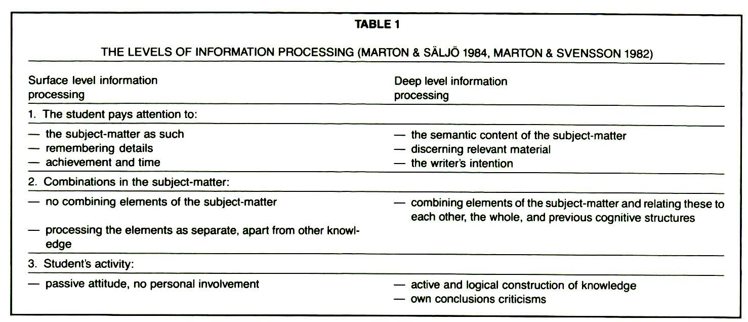 TABLE 1THE LEVELS OF INFORMATION PROCESSING (MARTON & SÄUÖ 1984, MARTON & SVENSSON 1982)