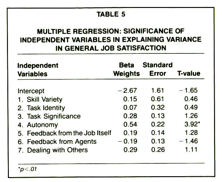 TABLE 5MULTIPLE REGRESSION: SIGNIFICANCE OF INDEPENDENT VARIABLES IN EXPLAINING VARIANCE IN GENERAL JOB SATISFACTION