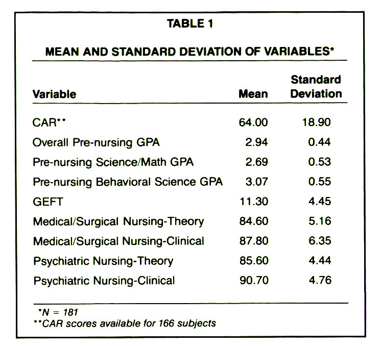 TABLE 1MEAN AND STANDARD DEVIATION OF VARIABLES'