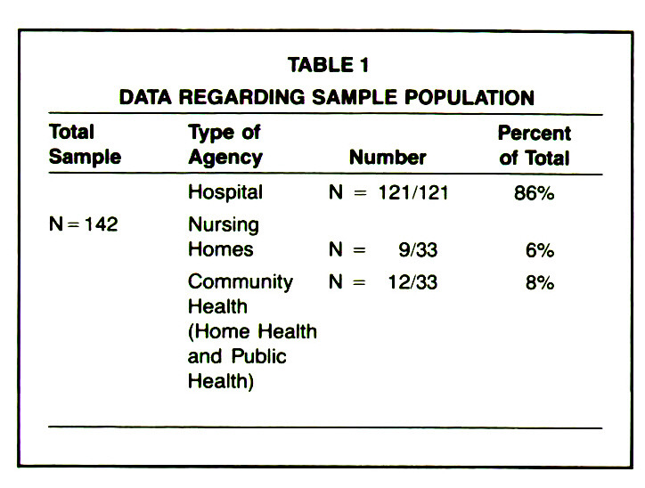TABLE 1DATA REGARDING SAMPLE POPULATION