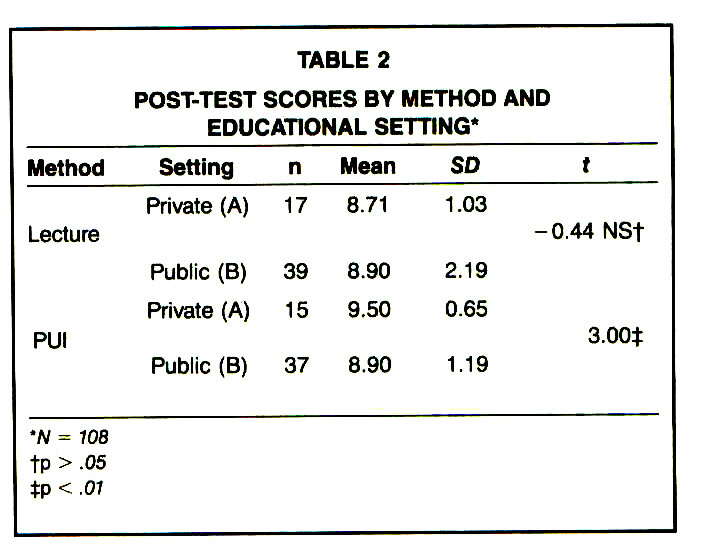 TABLE 2POST-TEST SCORES BY METHOD AND EDUCATIONAL SETTING*