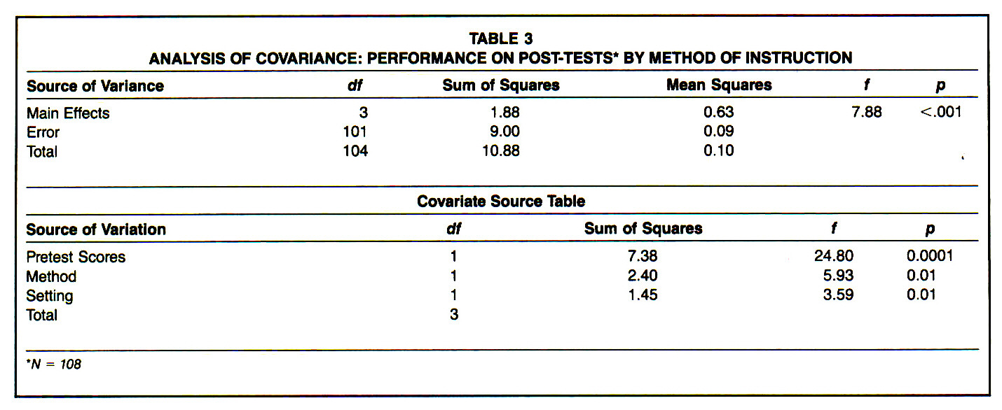 TABLE 3ANALYSIS OF COVARIANCE: PERFORMANCE ON POST-TESTS* BY METHOD OF INSTRUCTION