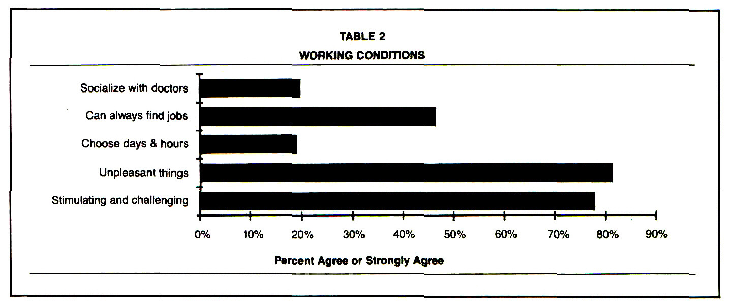TABLE 2WORKING CONDITIONS