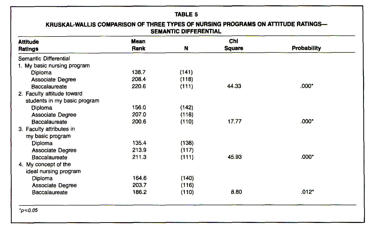 Attitudes Regarding Basic Nursing Programs: Ratings of ...