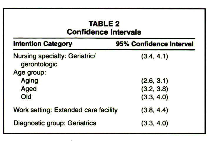 TABLE 2Confidence Intervals