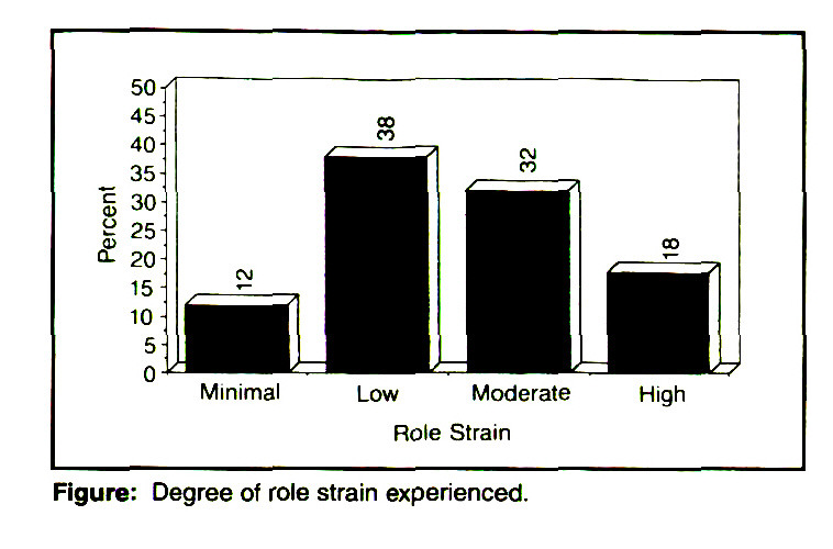 Figure: Degree of role strain experienced.