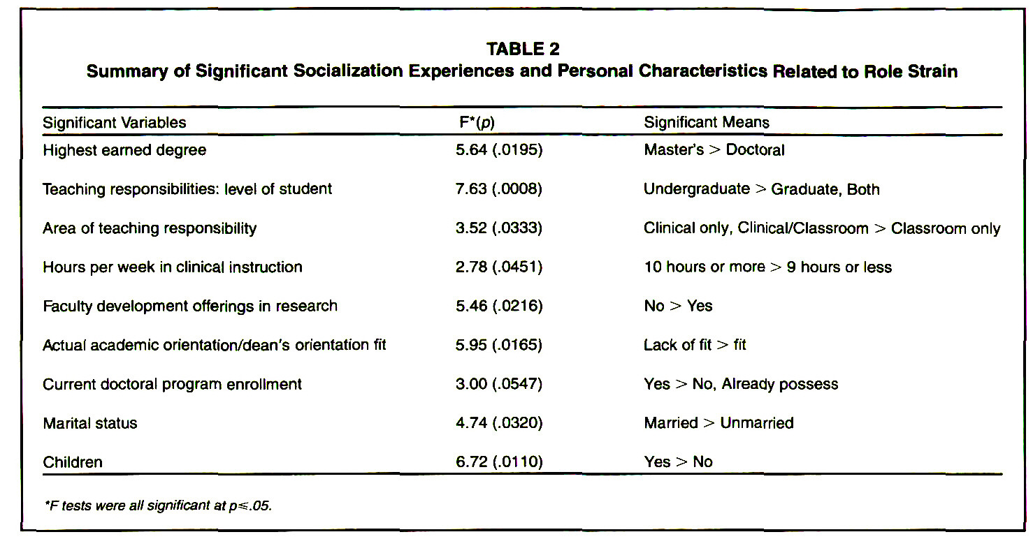 TABLE 2Summary of Significant Socialization Experiences and Personal Characteristics Related to Role Strain