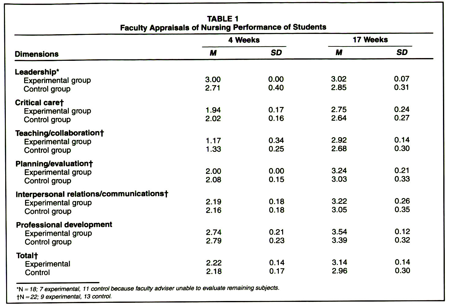 TABLE 1Faculty Appraisals of Nursing Performance of Students