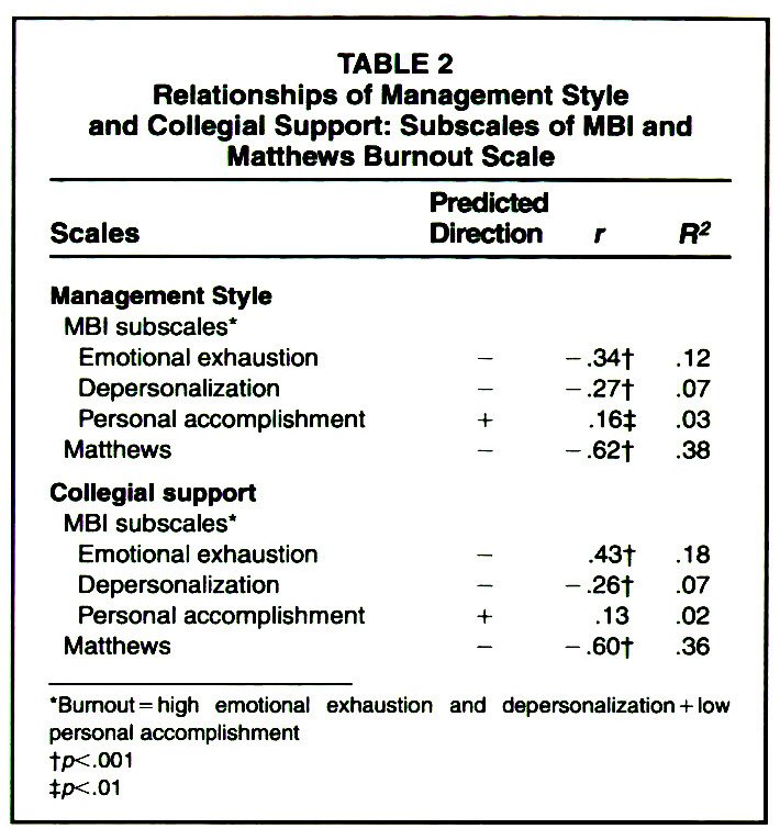 TABLE 2Relationships of Management Style and Collegial Support: Subscales of MBI and Matthews Burnout Scale