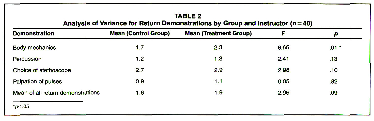 TABLE 2Analysis of Variance for Return Demonstrations by Group and Instructor (n=40)