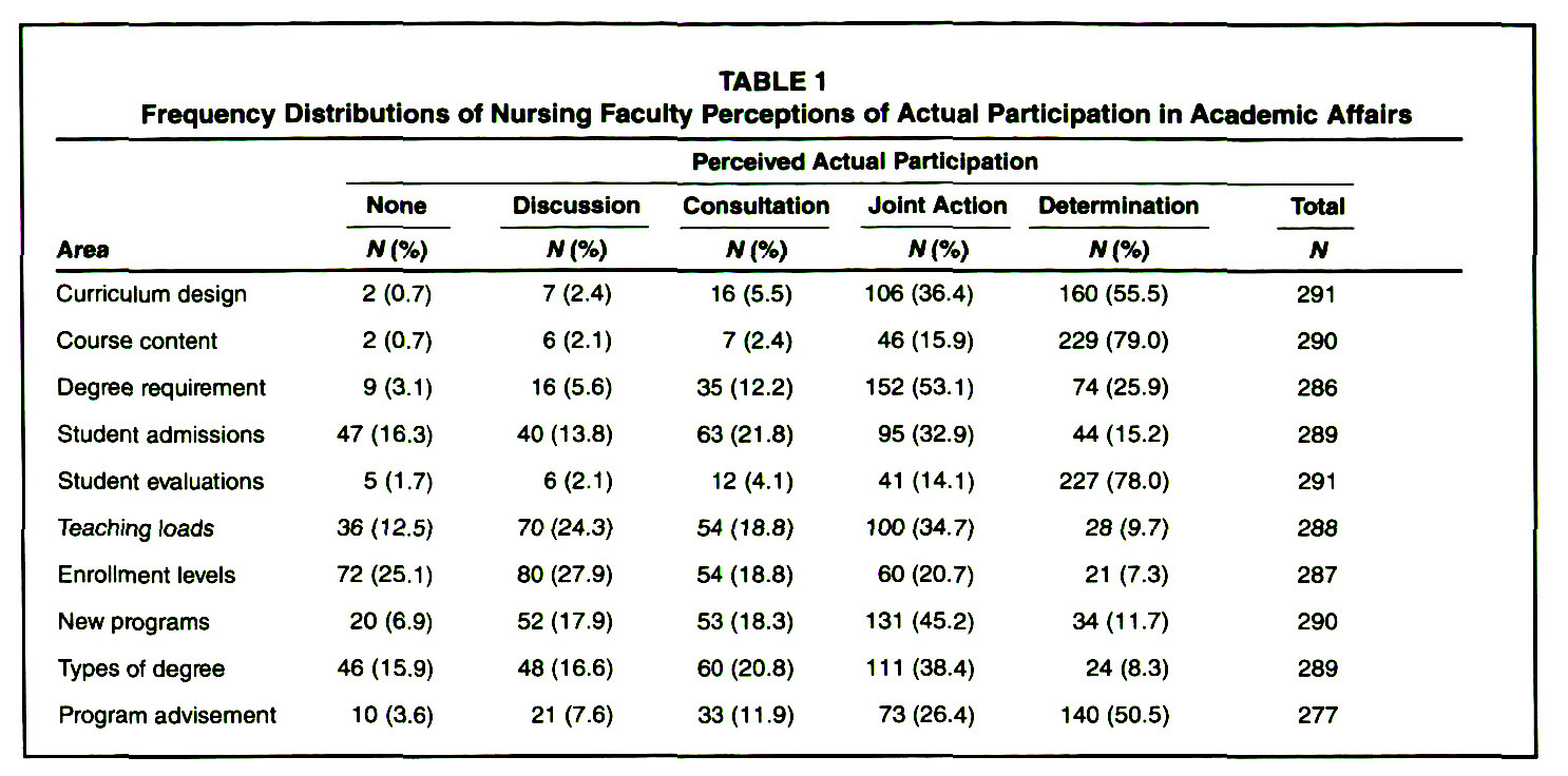 TABLE 1Frequency Distributions of Nursing Faculty Perceptions of Actual Participation in Academic Affairs