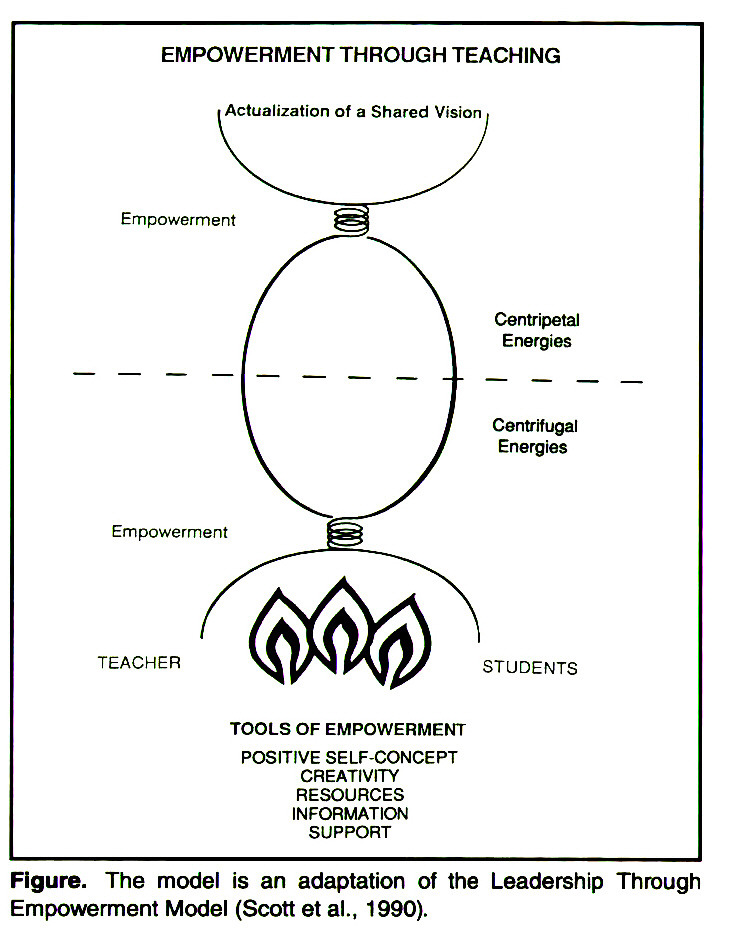 Figure. The model is an adaptation of the Leadership Through Empowerment Model (Scott et al., 1990).