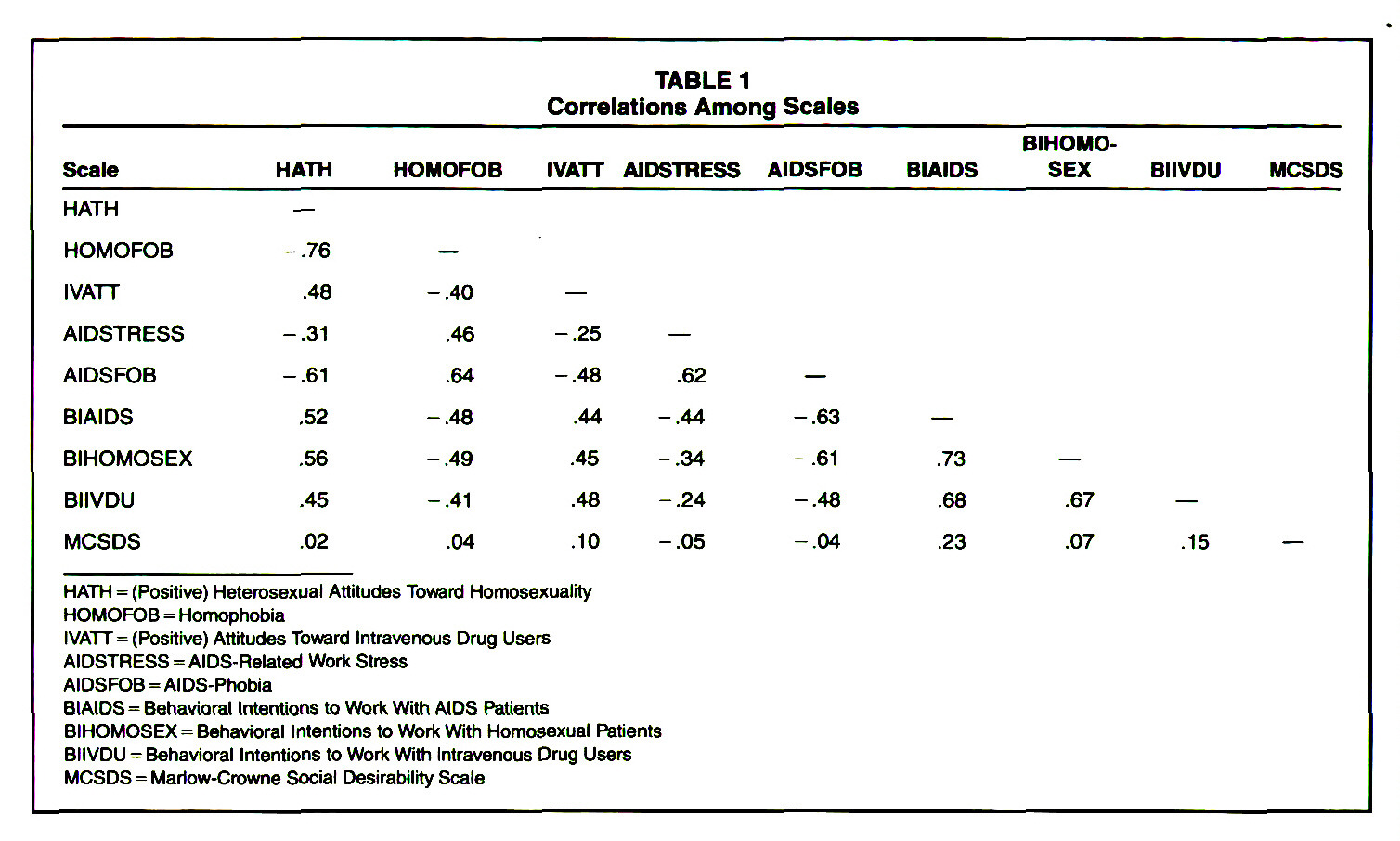 TABLE 1Correlations Among Scales