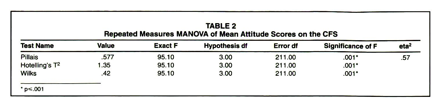 TABLE 2Repeated Measures MANOVA of Mean Attitude Scores on the CFS
