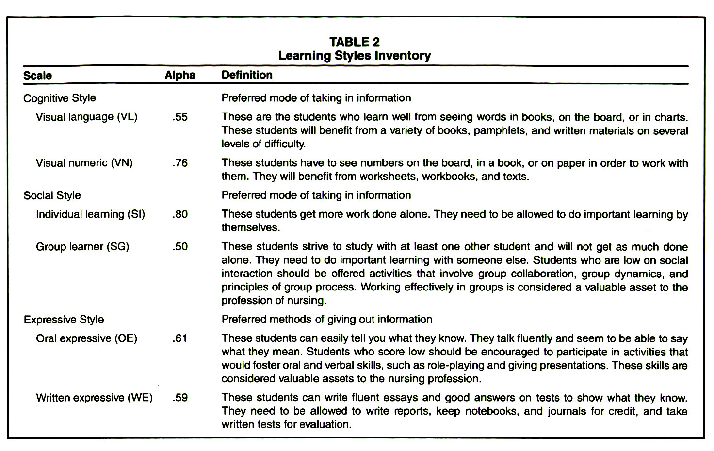 TABLE 2Learning Styles Inventory