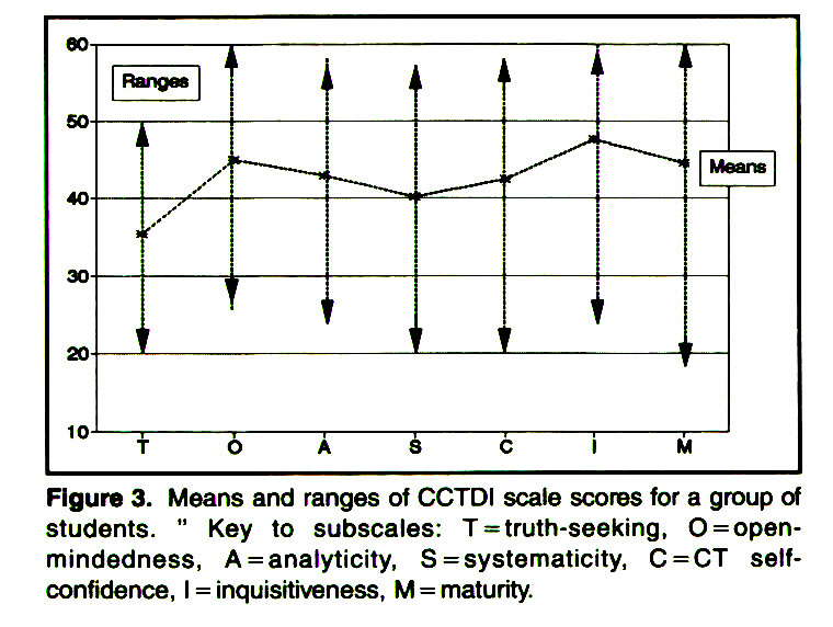 "Figure 3. Means and ranges of CCTDI scale scores for a group of students. "" Key to subscales: T = truth-seeking, O = openmindedness, A = analyticity, S= systematicity, C=CT selfconfidence, I = inquisftiveness, M = maturity."